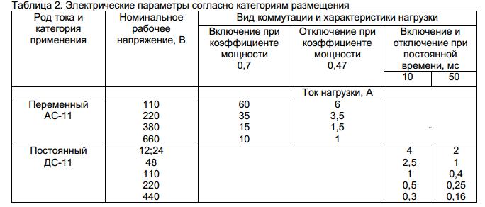 Электрические параметры КЕ