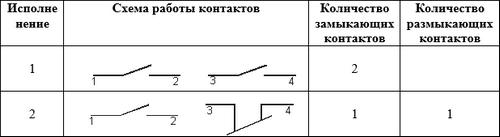 ПЕ 021 схема