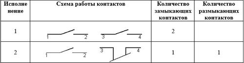 ПЕ 201 схема