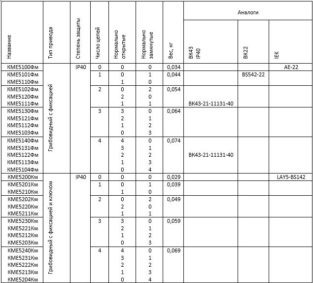 характеристики КМЕ-5